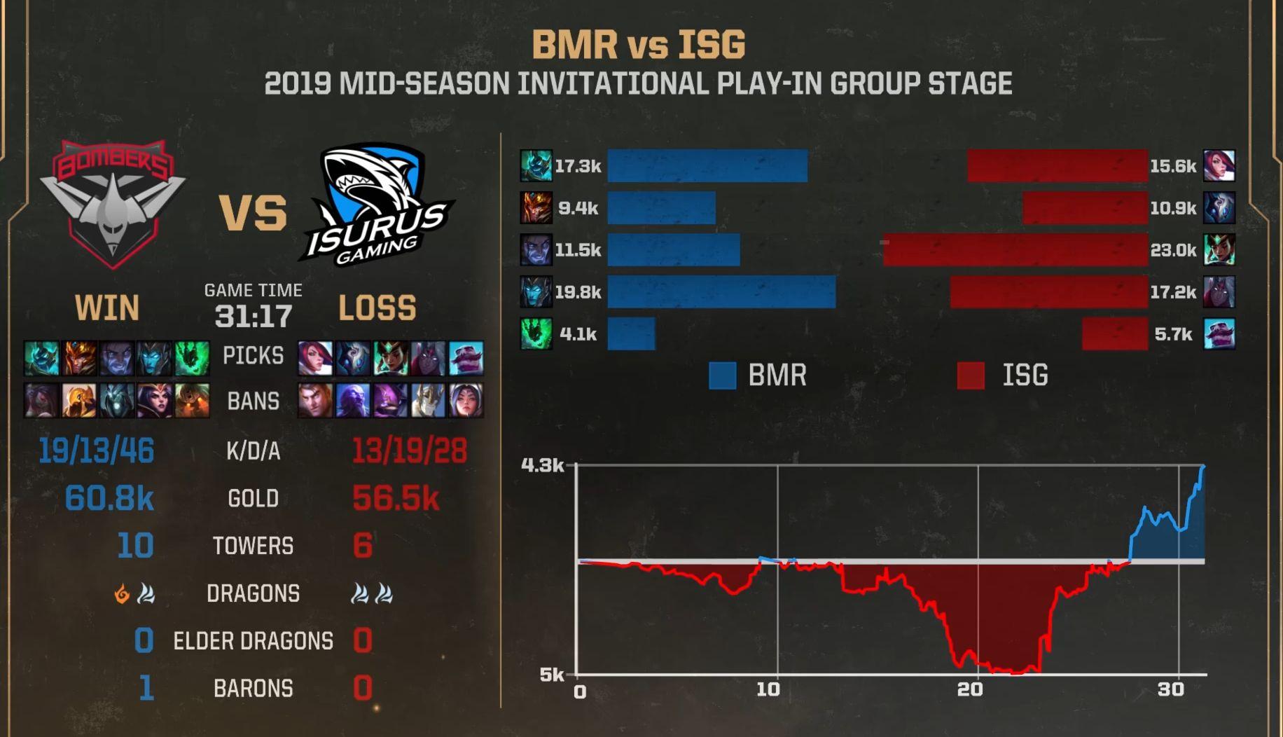 【战报】人马多次绕后扳回劣势,BMR击败ISG拿下首胜